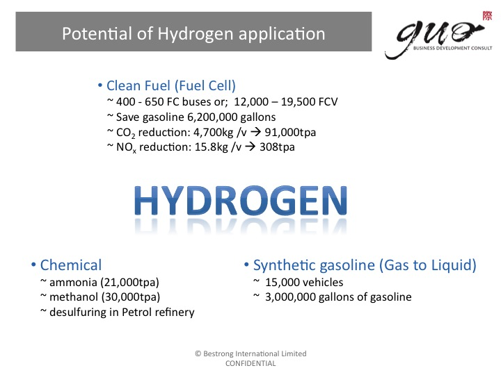 Potential of Hydrogen application
