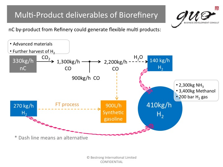 Multi-Product deliverables of Biorefinery