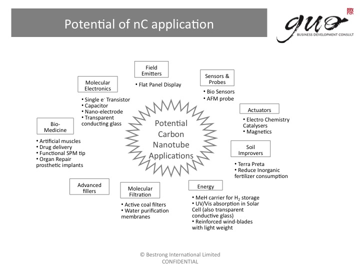 Potential of nC application